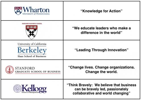 Chart showing taglines of Wharton, Harvard, Berkeley, Stanford and Kellogg