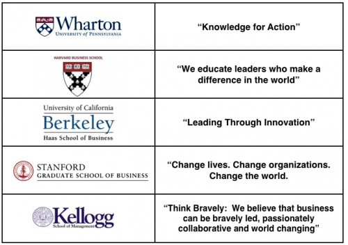 Chart showing taglines of Wharton, Harvard, Berkeley, Stanford and Kellogg