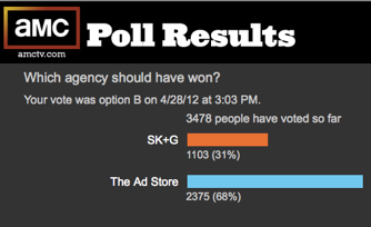 Poll results from online vote showing viewers liked The Ad Store better